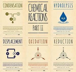 Chemical reactions pt 2have students draw and define in their notebook chemistry for Chemistry poster ideas