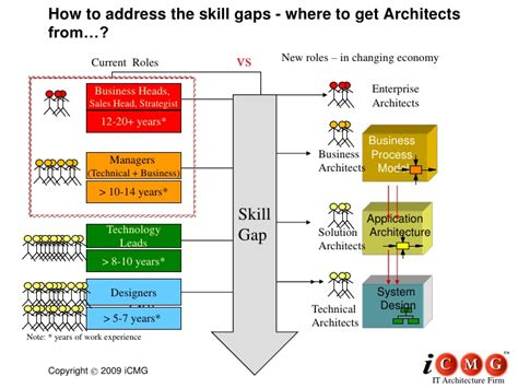 architects skill gap analysis