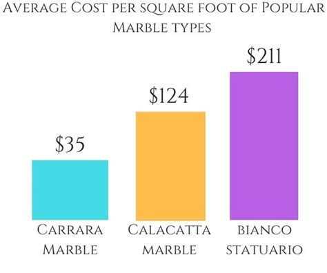 What you need to know about Marble Countertops Cost!   The