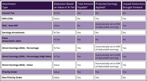 attachment  earnings aeo guide payroll