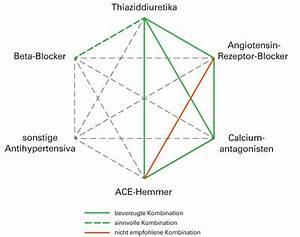 Mögliche Kombinationen Berechnen : hypertonie medikament se therapie arztcme ~ Themetempest.com Abrechnung