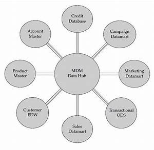 The Evolution Of Mdm Architecture