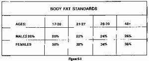 Height Weight Chart Army Standards Fm 21 20 Chapter 5 Body Composition 550 Cord
