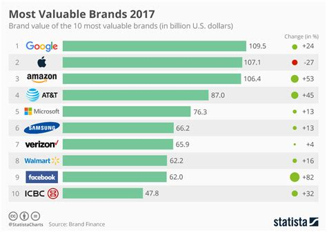 Chart Google Is The World's Most Valuable Brand, With