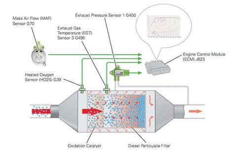 Skoda Fuel Pressure Diagram by Dpf Pressure Sensor Problems Skoda Octavia Mk Ii 2004