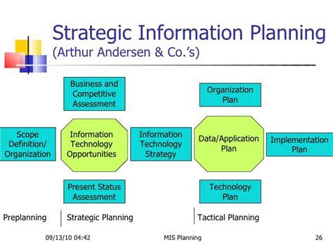 Mis Planning