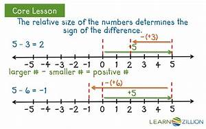 Adding And Subtracting Integers On A Number Line Worksheet ...