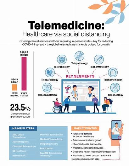 Telemedicine Infographic Social Distancing Healthcare Medical Covid