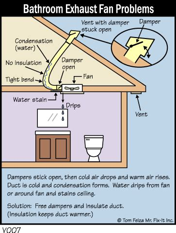Quick Tip Fixing Drip The Bathroom Fan