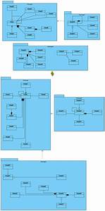 Automatic Diagram Layout