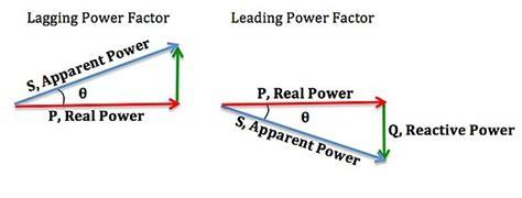 What Meant Lagging Power Factor Quora