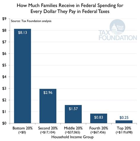 Putting A On America S Tax Returns A The Majority Of Families Receive More In Federal