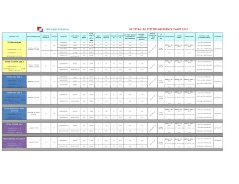 Ge Tetra Led Reference Chart