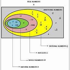 Real Numbers  Natural Numbers, Whole Numbers And Integers