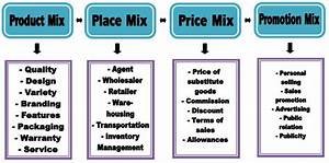 Project Management  Meaning And Components Of Marketing Mix