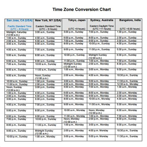 sample time conversion charts sample templates