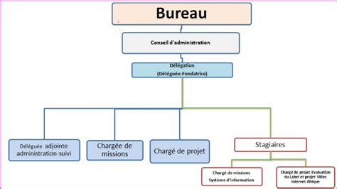 bureau des associations modele organigramme association document