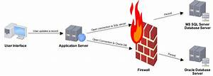 Image Gallery Firewall Diagram