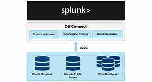 Db Connect  Database Integration  U0026 Monitoring