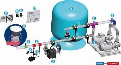 Chlorine Systems Feeder Pool System Hth Feeders