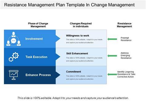 resistance management plan template  change management