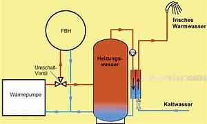 Warmwasserspeicher An Heizung Anschließen : trinkwassererw rmung haustechnikdialog ~ Buech-reservation.com Haus und Dekorationen