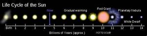 Formation and evolution of the Solar System - Wikipedia