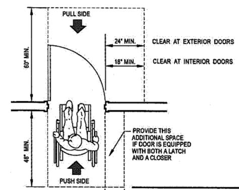 door width for wheelchair accessibility tip for week of 1 9 2012 maneuvering space