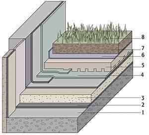 Ou Trouver De La Terre Végétale : toitures v g talis es en box ou en graine l entretien ~ Premium-room.com Idées de Décoration