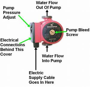 Heating Pump  Central Heating Pump Diagram