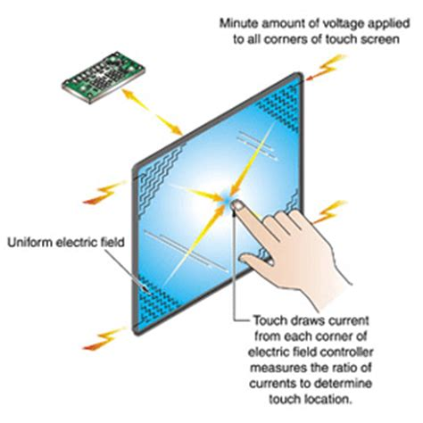how do iphone touch screens work okay but how do touch screens actually work 187 scienceline how d
