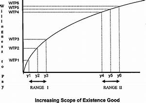In The Diagram The Range Of Diminishing Marginal Returns