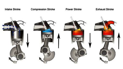 Diagram Of A 4 Stroke Cycle Engine Compression by Petrol Engine Shaik Moin