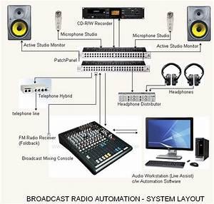 Acoustic  Audio Consultant  U0026 Engineers  Ace   Procedures To