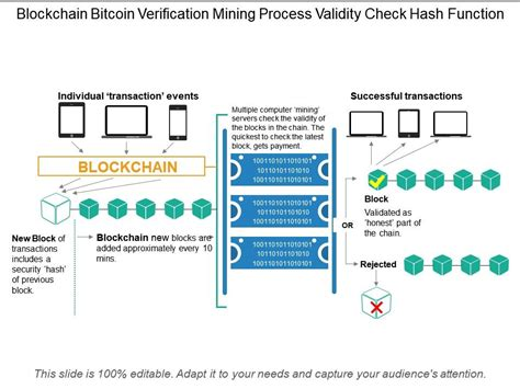 Proof of work means that you have to do work to earn the coin. Blockchain Bitcoin Verification Mining Process Validity Check Hash Function | Presentation ...
