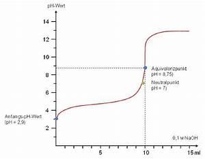 Zinswert Berechnen : titration curve of hydrochloric acid doccheck pictures ~ Themetempest.com Abrechnung