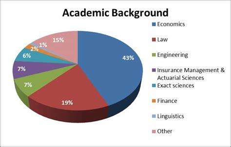Academic Background Participant Profiles Mba In Financial Services And Insurance