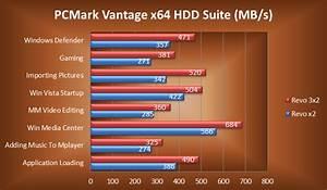 Ocz Revodrive 3 X2 480 Gb Pcie Ssd Review Pcmark Vantage