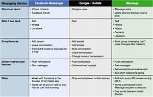 Paypal Freunde Funktion : facebook messenger im vergleich zu google huudle imesssage futurebiz ~ Eleganceandgraceweddings.com Haus und Dekorationen