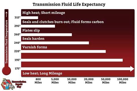 change  transmission fluid quora