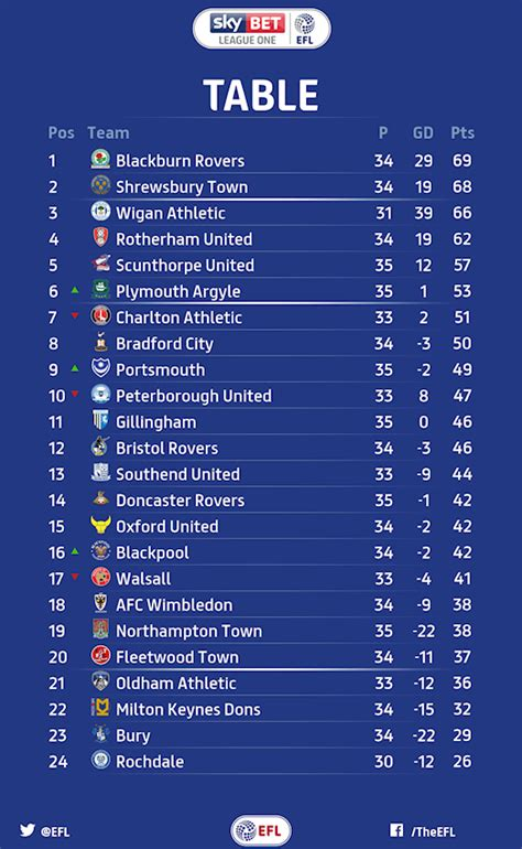 Shrewsbury Town Fc Table | Decoration Jacques Garcia