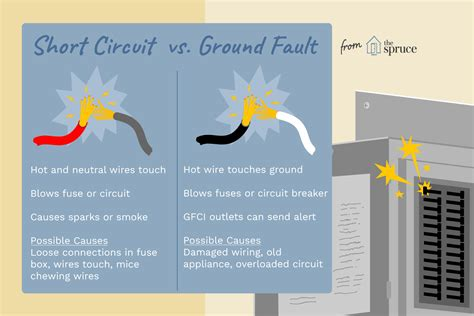 Short Circuit Ground Fault