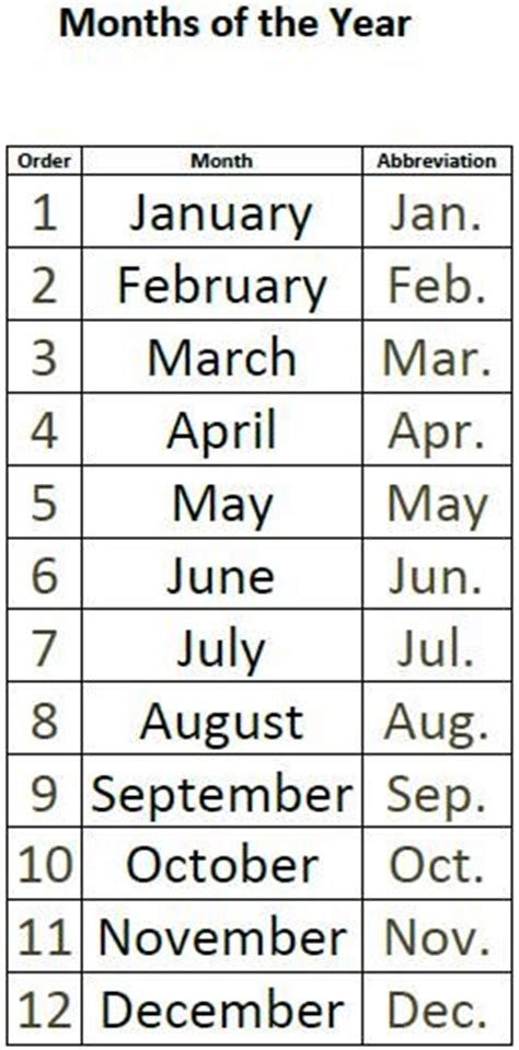 months   year chart  designed   displayed