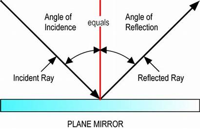 Reflection Refraction Diagram Ray Reflected Angle Being