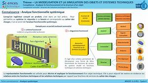Analyser Le Fonctionnement D U2019un Syst U00e8me
