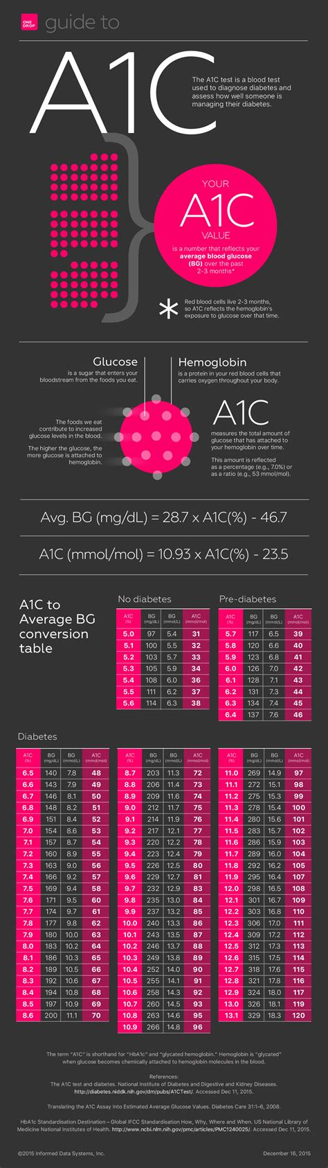 ac        numbers  diabetes daily
