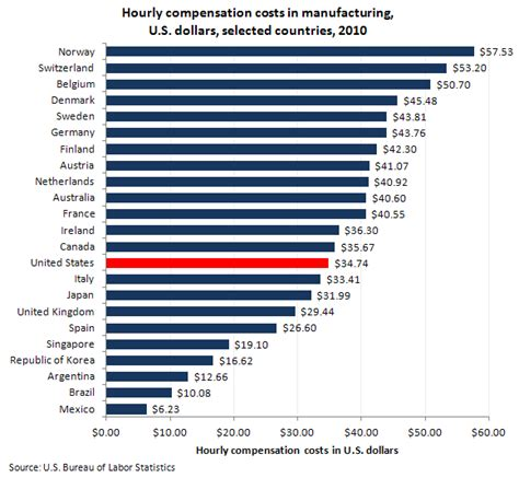 usa statistics bureau manufacturing compensation costs in foreign countries and