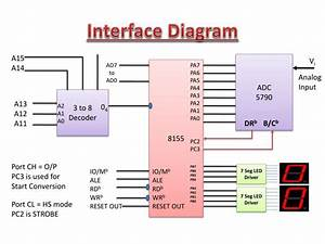 Ppt  O Interface