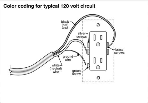 120 Volt Ac Wiring Diagram by Connecting Stranded Wire To An Outlet Dengarden