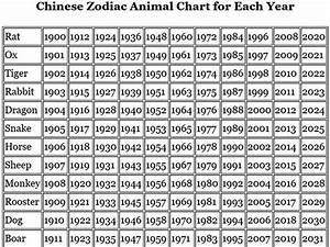 Chinese Zodiac Year Chart Whats Your Sign Com